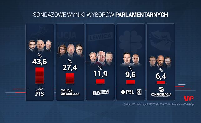 Wyniki wyborów parlamentarnych 2019 exit poll IPSOS