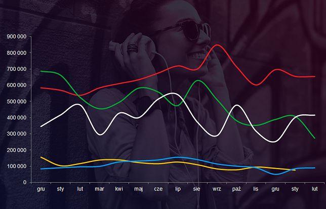 Nie Spotify, ani nie Tidal. To polska aplikacja jest najpopularniejszym serwisem muzycznym