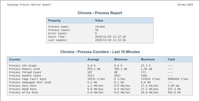 Google Chrome - Raport SysGauge