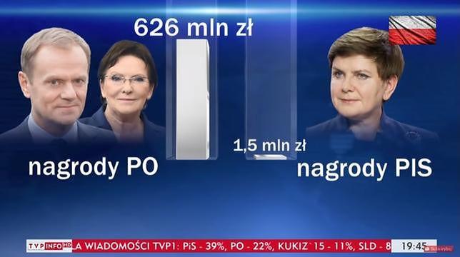 """KRRiT upomina TVP za materiał o nagrodach za rządów PO i PiS. """"Wprowadzanie w błąd"""""""
