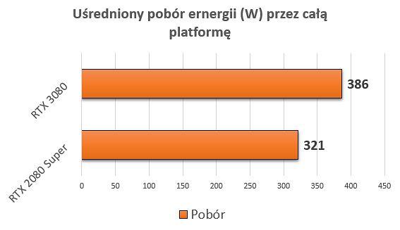 Ogólny wynik zaniżył Word War Z i Quake niepotrzebujące nawet połowy mocy procesora graficznego i CPU.