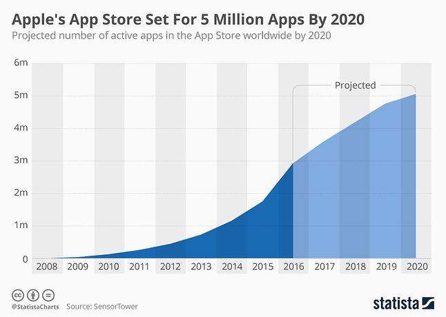 Apple App Store: największe repozytorium oprogramowania na świecie