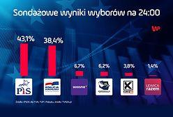 Wyniki wyborów do Europarlamentu 2019. Jest sondaż late poll z godz. 24