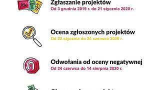 Koronawirus. Warszawa. Zmieniono harmonogram budżetu obywatelskiego.