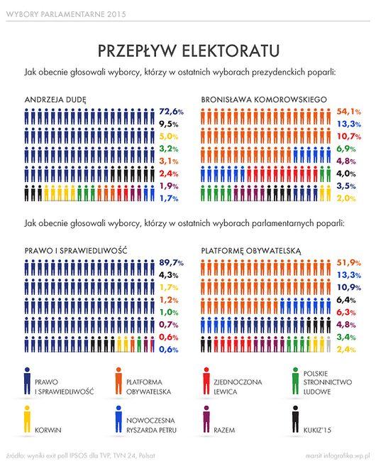 PO straciła prawie połowę wyborców z 2011 r. - infografika