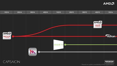 AMD na prowadzeniu w erze gier DirectX 12 #prasówka
