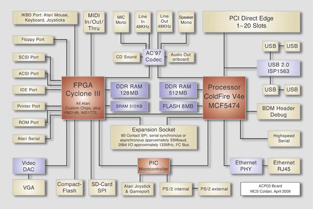 Schemat sprzętowy FireBee (źródło: Firebee.org)