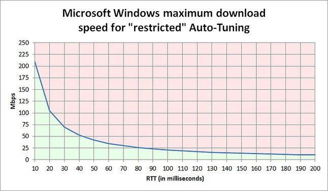 Zależnośćmiędzy szybkością i round-trip time przy włączonej optymalizacji TCP w Windowsie (źródło: duckware.com)