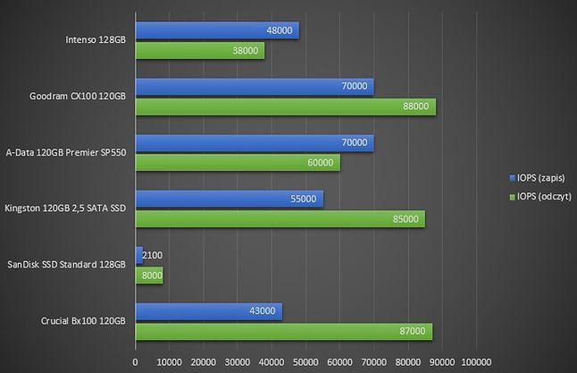 Porównanie wydajności mierzonej parametrem IOPS dla dysków z zestawienia