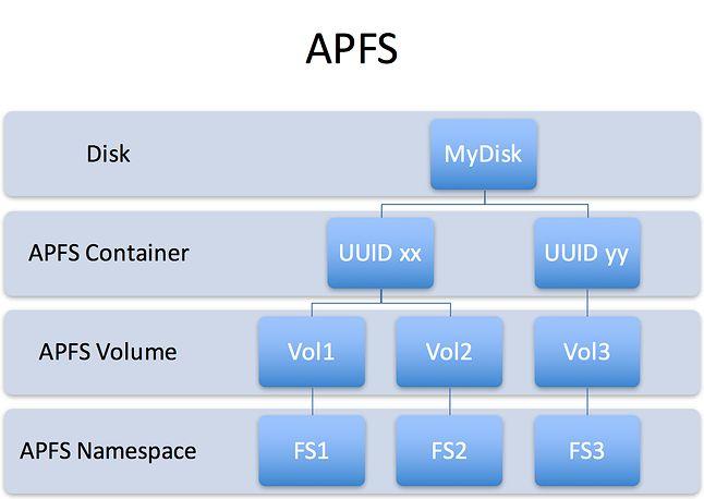 Hierarchiczna struktura APFS