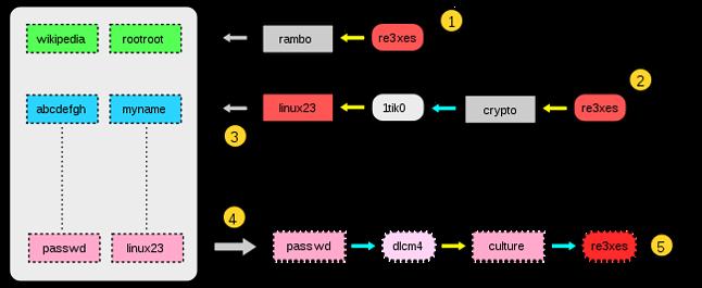 Schemat działania tęczowej tablicy (źródło: Wikimedia)