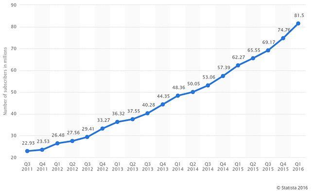 Liczba abonentów Netfliksa w czasie (źródło: Statista.com)