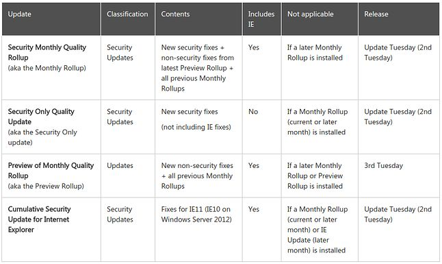 Nowy cykl aktualizacji Windowsa i Internet Explorera