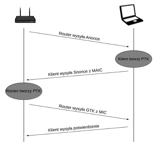 Schemat działania uwierzytelniania 4-way handshake w WPA2