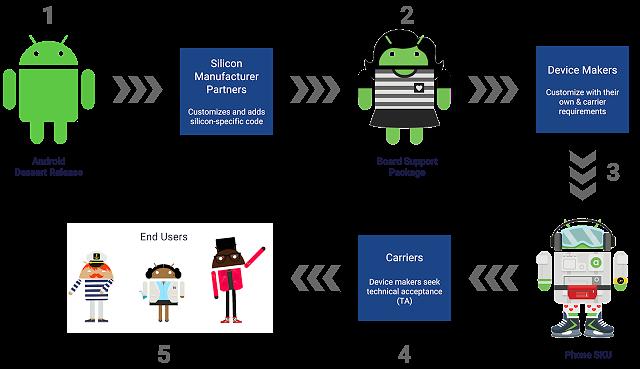 Stąd fragmentacja Androida i problemy z aktualizacjami.