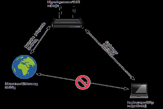 Omijanie geoblokady za pomocą własnego VPN
