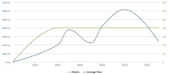 Hosting współdzielony Personal 100: >100 klientów w ciągu minuty, po kilkunastu sekundach serwer był już przeciążony