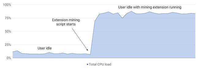 Jak rozpoznać dodatek, który kopie kryptowalutę? Pozostawić komputer bez obciążenia i obserwować wykres użycia procesora. Źródło: Chromium Blog.