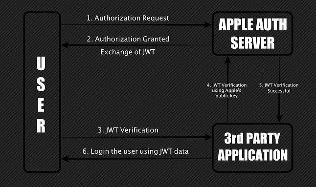 Kolejne etapy uwierzytelniania podczas korzystania z Sign in with Apple, źródło: Bhavuk Jain.