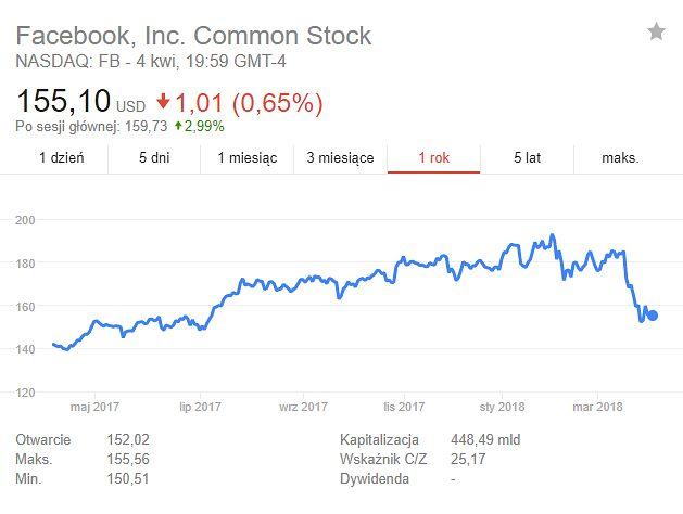 Akcje Facebooka, ostatni rok. Obecnej wartości bliżej do tej sprzed roku niż sprzed miesiąca. Źródło: Google.
