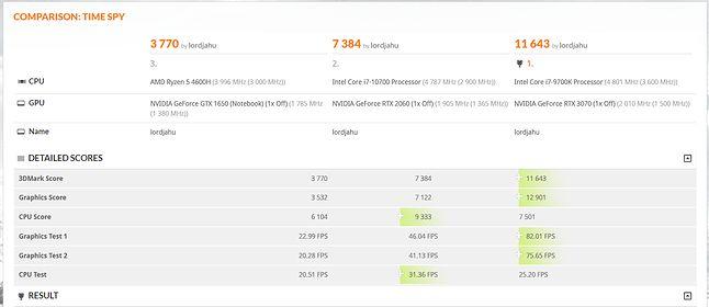 3D Mark - małe porównanie tego modelu, stacji od Acera i mojego desktopa
