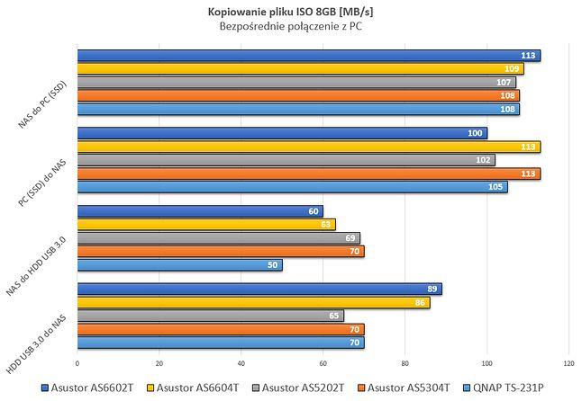 Na PC kopiowanie realizowane było z dysku SSD. W tym teście tylko QNAP posiadał HDD.