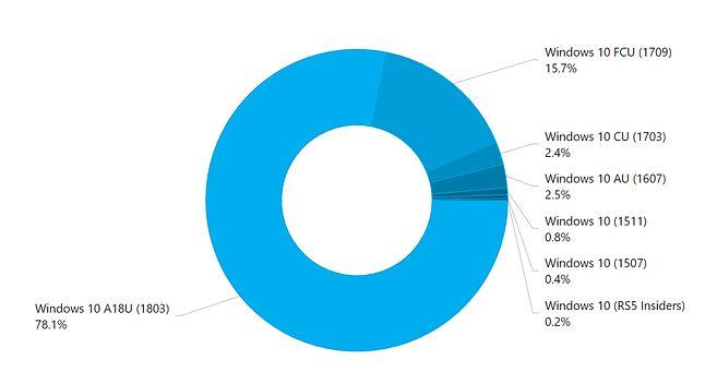 Bieżąca popularność wersji Windowsa 10, źródło: AdDuplex.