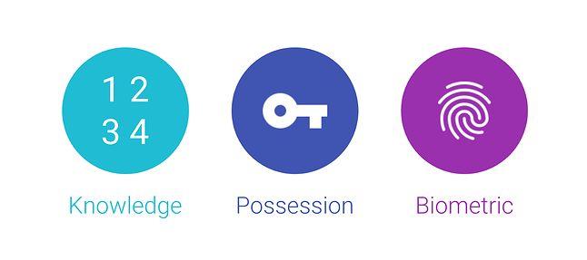 """Google przypomina 3 podstawowe metody rozpoznawania użytkownika na podstawie czegoś co wie, czegoś co ma i czegoś """"czym jest""""."""