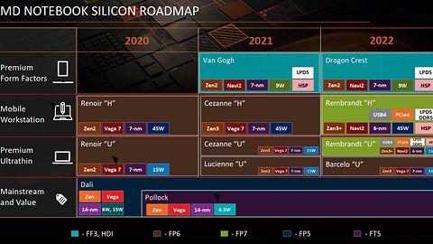 Wyciekły plany AMD: Ryzeny 6000 ze sprzętowym ray-tracingiem i wyższą wydajnością