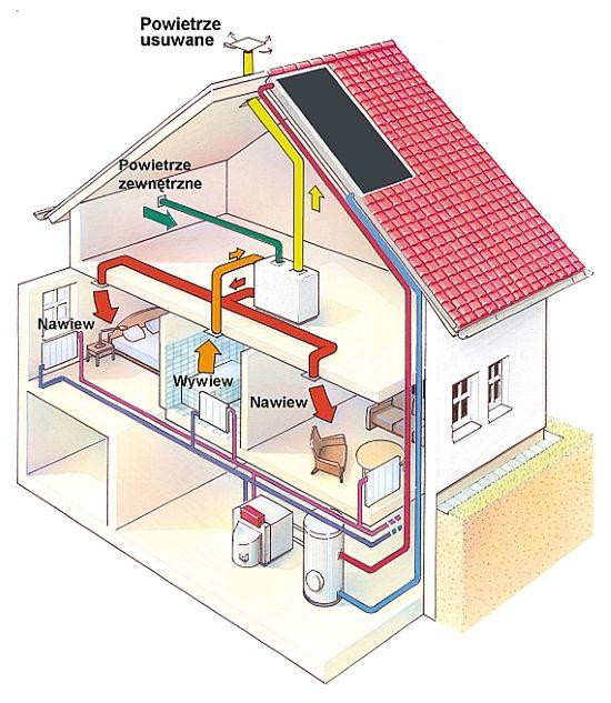 Wentylacja mechaniczna z odzyskiem ciepła