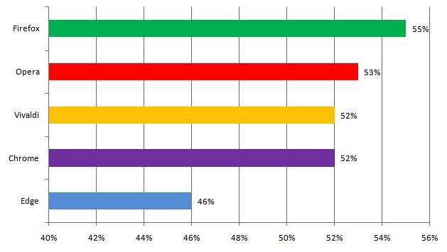 4 popularne przeglądarki uzyskały bardzo zbliżone wyniki, a na szarym końcu tradycyjnie Edge