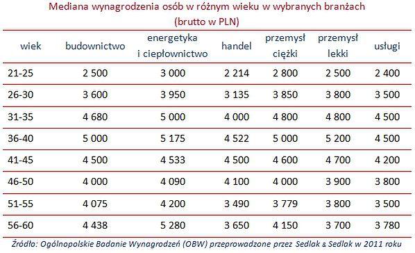 Magister inżynier po czterdziestce zarabia średnio 7,2 tys. zł