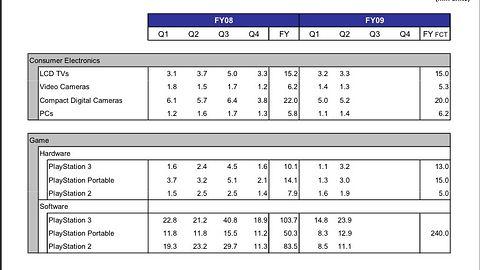 Sprzedaż gier na PS3 i PSP idzie w górę, na PS2 spada