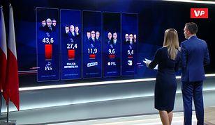 Wstępne wyniki wyborów 2019 exit poll IPSOS
