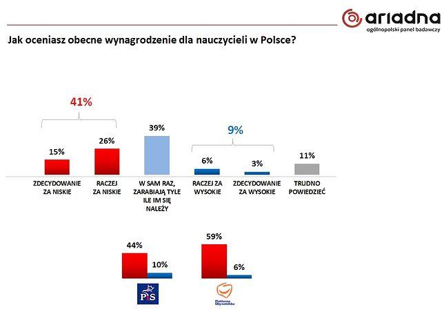 Wyniki badania Ariadna dla Wirtualnej Polski