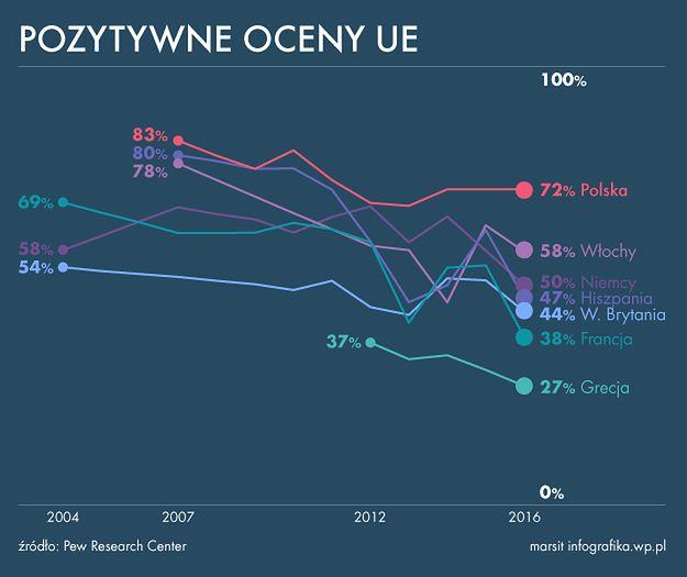 Marcin Bartnicki: Fala eurosceptycyzmu w całej Europie. Polska jest jedynym wyjątkiem