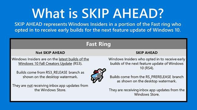 Opis działania mechanizmu Skip Ahead