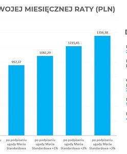 Ile stracisz na przewalutowaniu kredytu w CHF zgodnie z zalecaniami KNF?