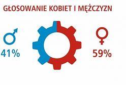 Znamy wyniki II budżetu obywatelskiego dla Warszawy. Kto i jak głosował?