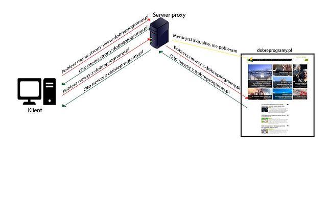 Przykład funkcji optymalizacyjnych serwera squid