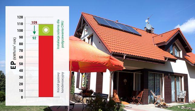 Spełnienie warunków WT 2017 dla nowych budynków może być trudne bez wykorzystania energii odnawialnej. Zastosowanie kolektorów słonecznych znacznie ułatwia obniżenie zużycia energii pierwotnej poniżej progu 95 kWh/m2rok. Kolektory Hewalex bazują na ponad 25-letnim doświadczeniu w produkcji i sprzedaży urządzeń w ponad 40 krajach, w zróżnicowanych warunkach klimatycznych.