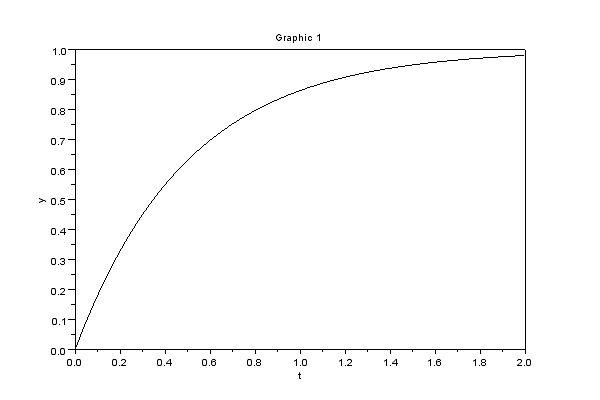 Odpowiedź na skok jednostkowy obiektu I rzędu