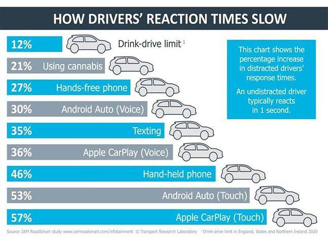 Android Auto i Apple CarPlay wydłużają reakcję kierowców bardziej niż alkohol, fot. iamroadsmart.com