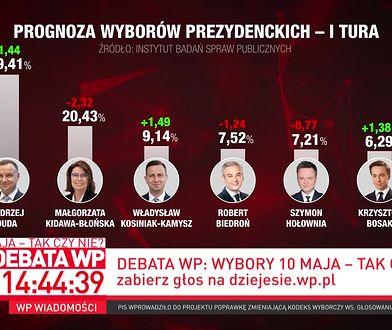 Wybory prezydenckie w obliczu koronawirusa. Wygrałby Andrzej Duda