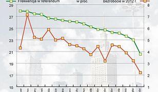 Referendum: im wyższe bezrobocie, tym wyższa frekwencja?