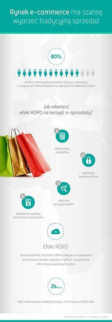 Rynek e-commerce ma szansę wyprzeć tradycyjną sprzedaż