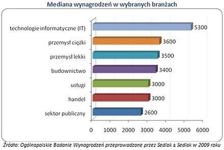Na jakie zarobki możesz liczyć pracując w Małopolsce?