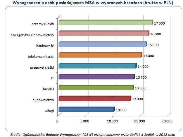 Zarobki absolwentów MBA