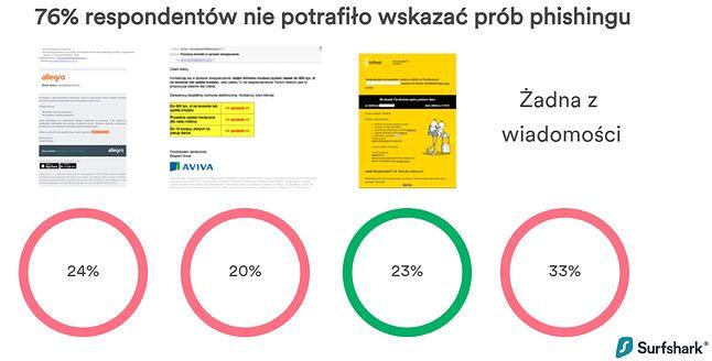 76% respondentów, nie potrafiło wskazać prób phishingu