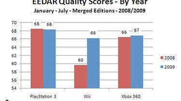 Gry na Wii stają się coraz lepsze?